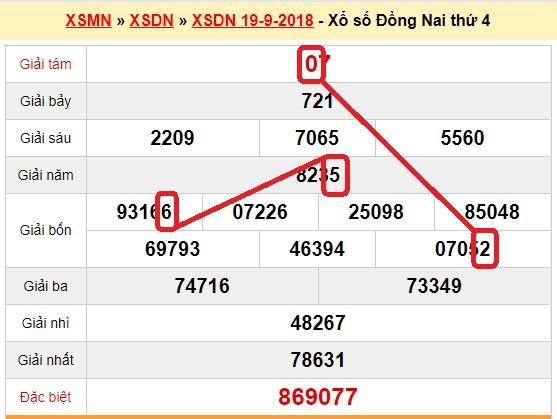 du doan xs dong nai 26-9-2018
