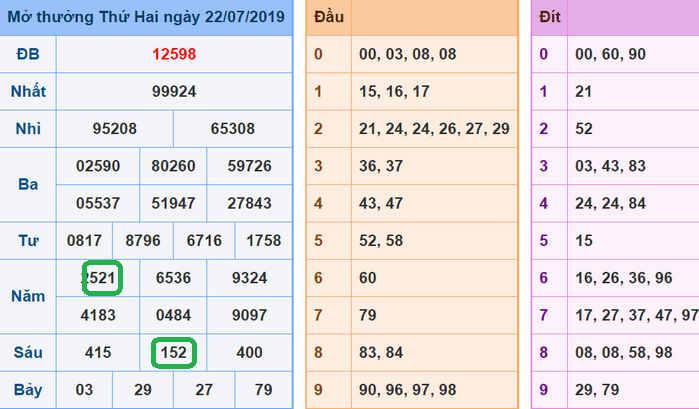 Soi cau phan tich du doan xsmb theo thong ke 23-07-2019